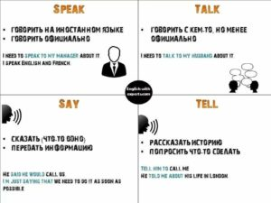 Когда употребляется speak say tell. В чем разница между say, tell, speak и talk
